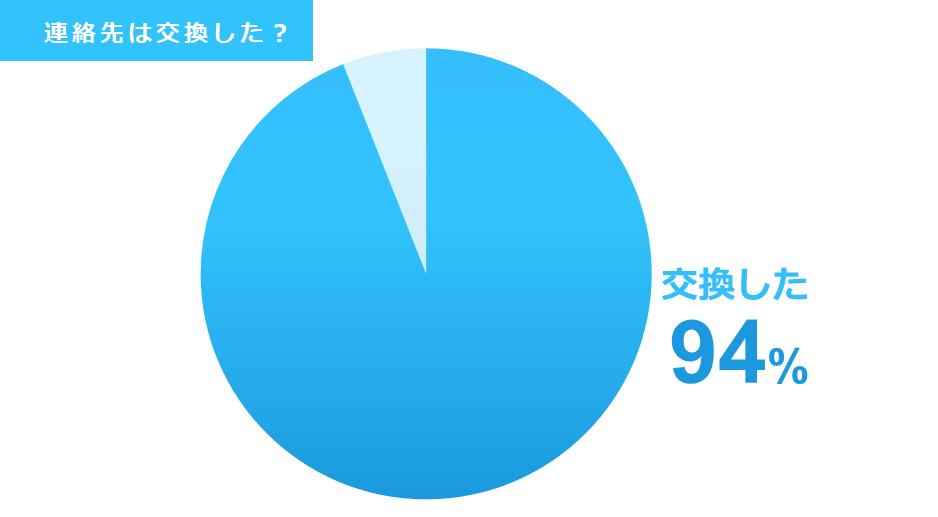 街コンで連絡先を交換した割合を表すグラフ