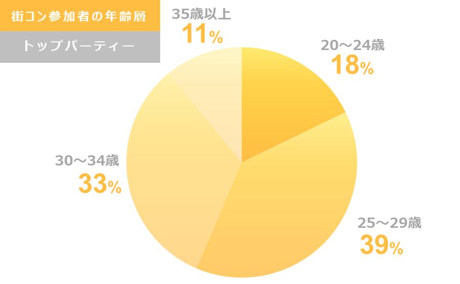 街コン参加者の年齢層グラフ